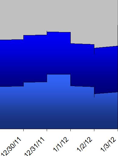 swell chart surflook